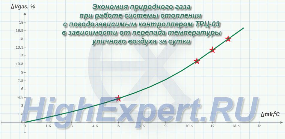 экономия газа при погодозависимом регулировании с ТРЦ-03